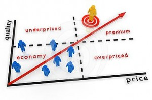 value-map-price-quality